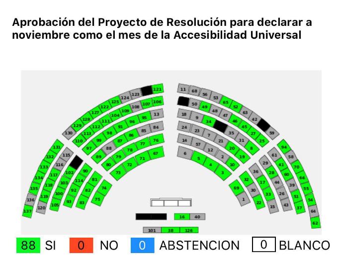 """Imagen del recuento de votos en la Asamblea Nacional del Ecuador para la aprobación del Proyecto de Declaración de noviembre como """"Mes de la Accesibilidad Universal"""". El conteo es: 88 votos afirmativos, 0 votos negativos, 0 abstenciones, y 0 votos en blanco."""